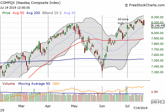 The NASDAQ (COMPQX) almost printed a bearish engulfing as it struggles to maintain all-time high momentum.