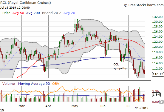 Royal Caribbean Cruises (RCL) confirmed 200DMA resistance and looks ready for an extended decline.