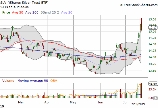 The iShares Silver Trust ETF (SLV) soared nearly straight up after successfully testing 200DMA support.