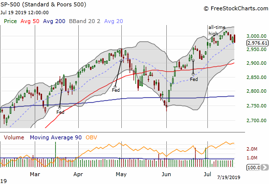 The S&P 500 (SPY) is pulling back from its all-time high and trying to hold support at its uptrending 20DMA.