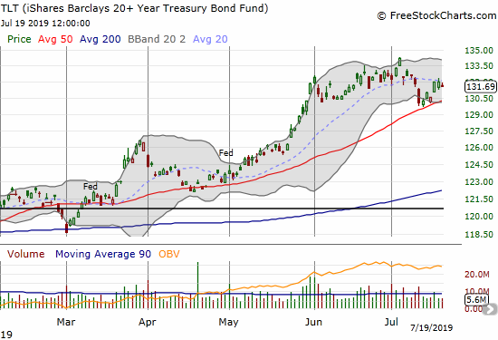 The iShares Barclays 20+ Year Treasury Bond Fund (TLT) bounced off 50DMA support.