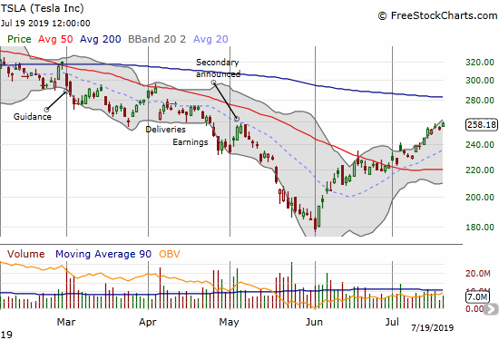 Tesla (TSLA) is up 44% from its 3+year low and still looks like it wants to stretch for 200DMA resistance.
