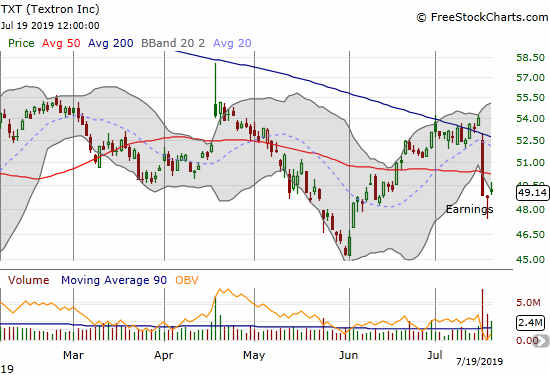 Textron (TXT) confirmed 200DMA resistance with a post-earnings 50DMA breakdown.