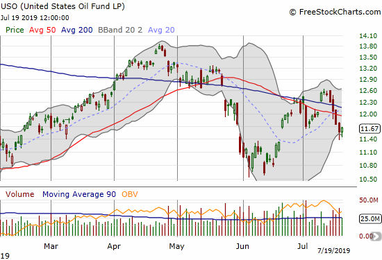 The United States Oil Fund (USO) reversed its 50 and 200DMA breakouts.