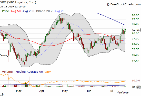 XPO Logistics (XPO) confirmed a 50DMA breakout and now a declining 200DMA looms.