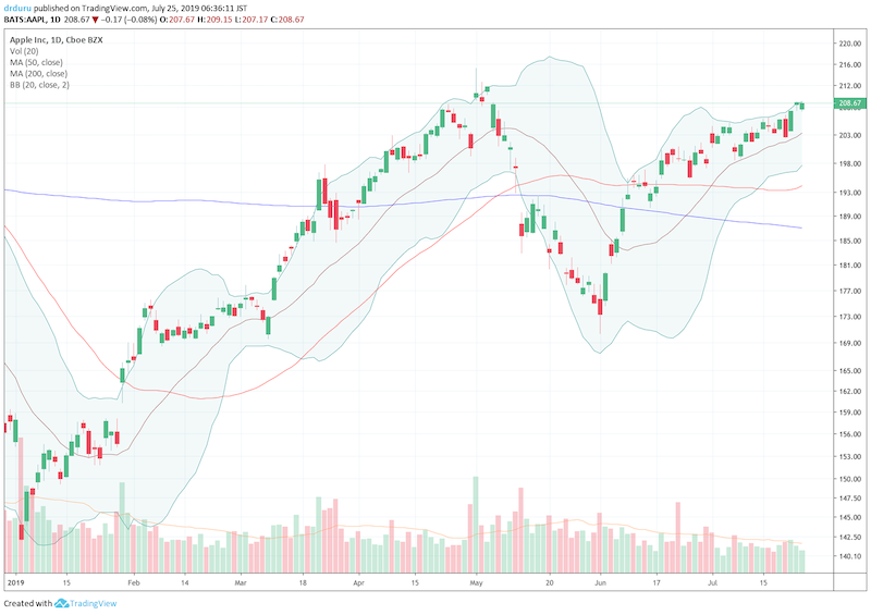 Apple (AAPL) is stretching for its 2019 high.