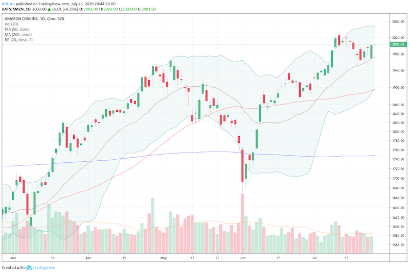 Amazon.com (AMZN) is doing a technical dance with support at its 20-day moving average (DMA)