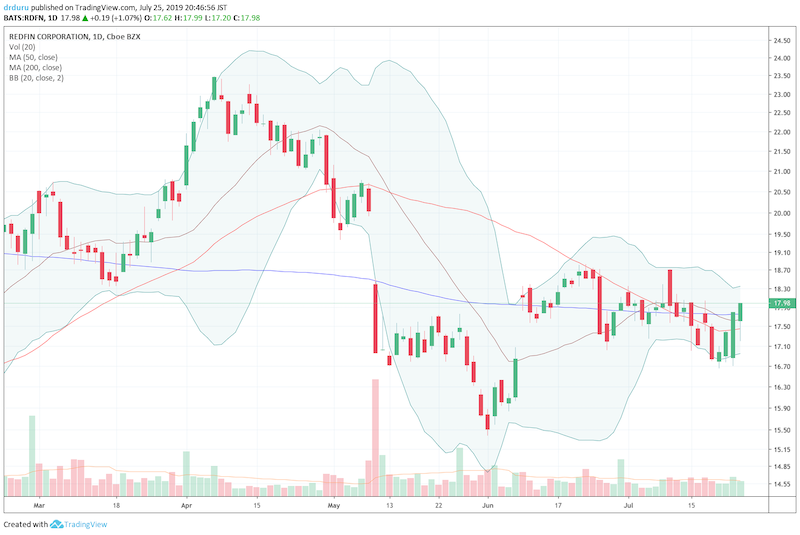 Redfin (RDFN) is pivoting around its 20, 50, and 200-day moving averages (DMAs)