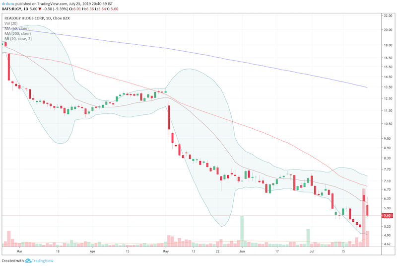 Realogy (RLGY) is struggling to avoid a resumption of its vicious downtrend.
