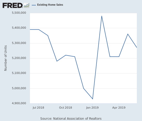 Existing home sales dropped in June.