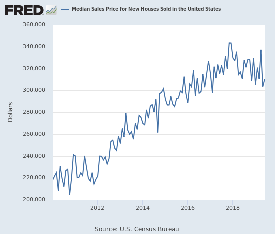 The media price of a new single-family home still looks like it topped out with the peak in November, 2017.
