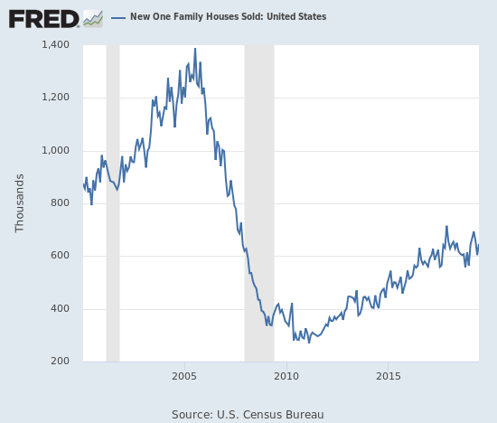 New home sales increased but are still far from challenging the double-top pattern.