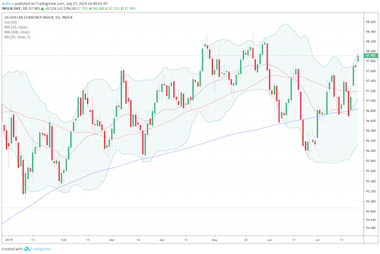The U.S. dollar index (DXY) managed to survive a 200DMA breakdown.