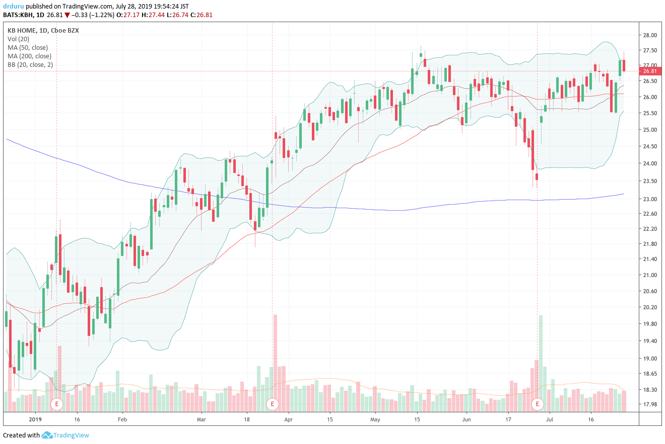KB Home (KBH) rebounded from a deep 1-day pullback but met stiff resistance at the 2019 high.