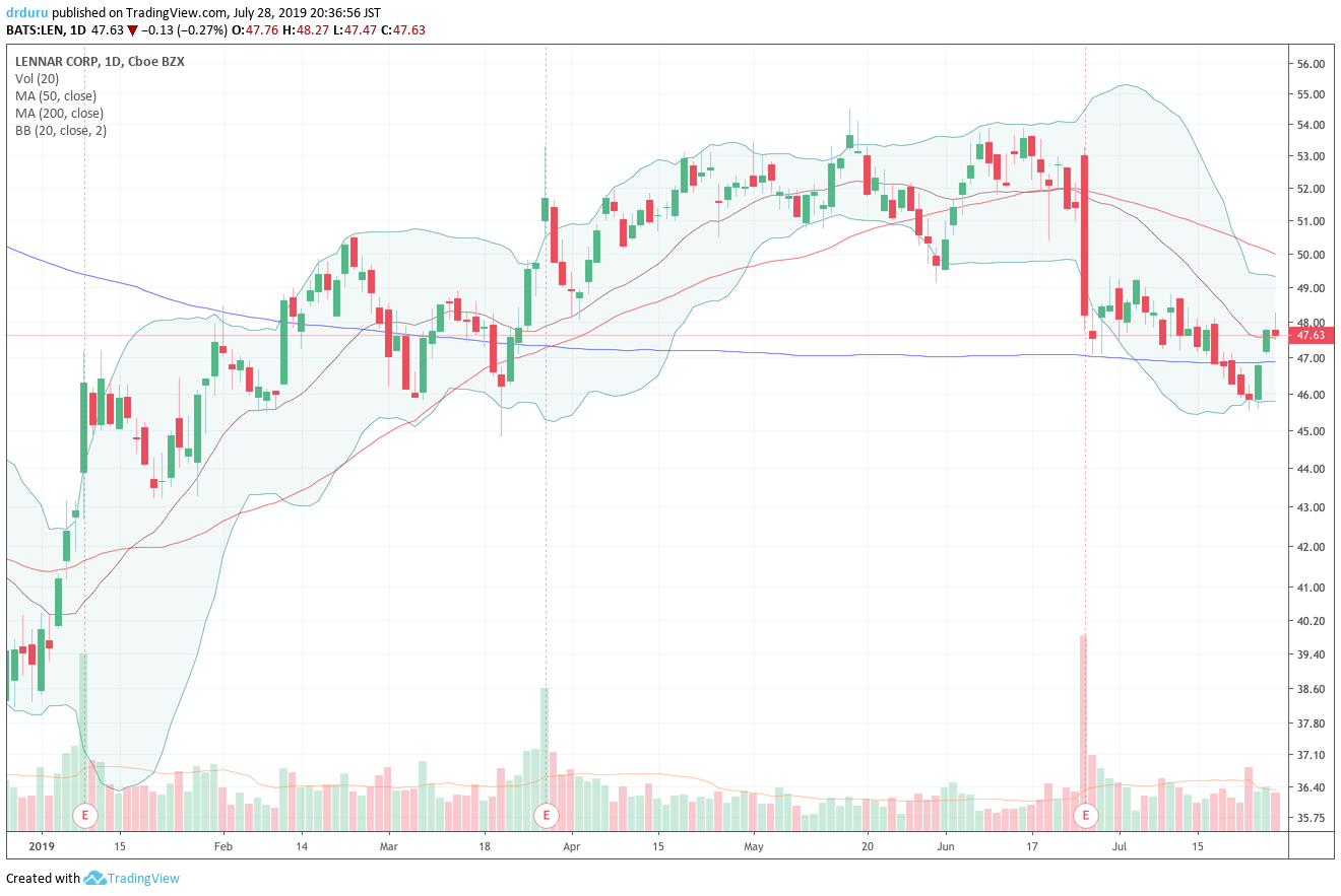 Lennar (LEN) took advantage of a turn in sentiment to recover from a 200DMA breakdown. The new breakout is not yet confirmed by buyers. Resistance from the now declining 50DMA looms as resistance.