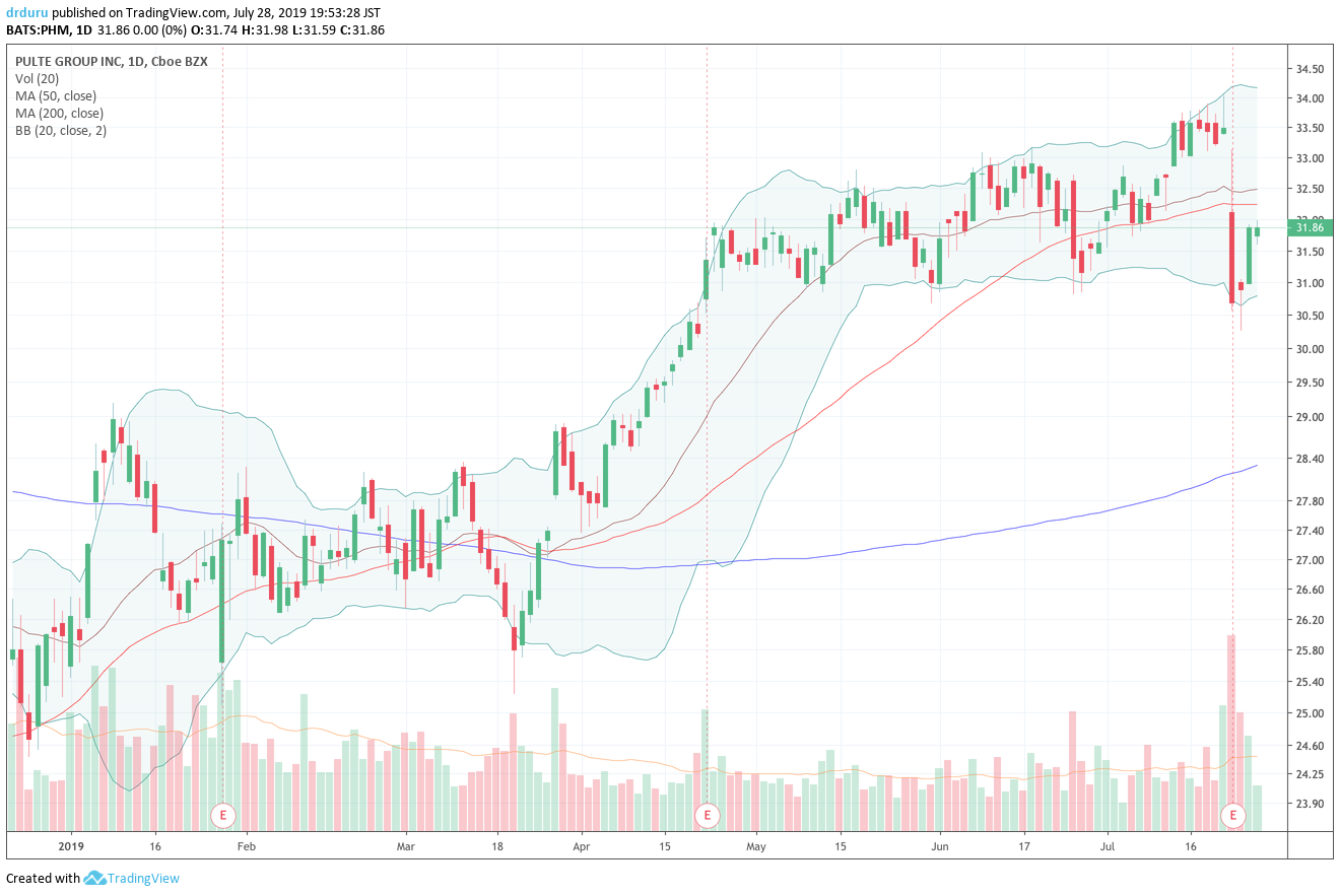 Pulte Group (PHM) is bouncing back from a post-earnings 3-month low.
