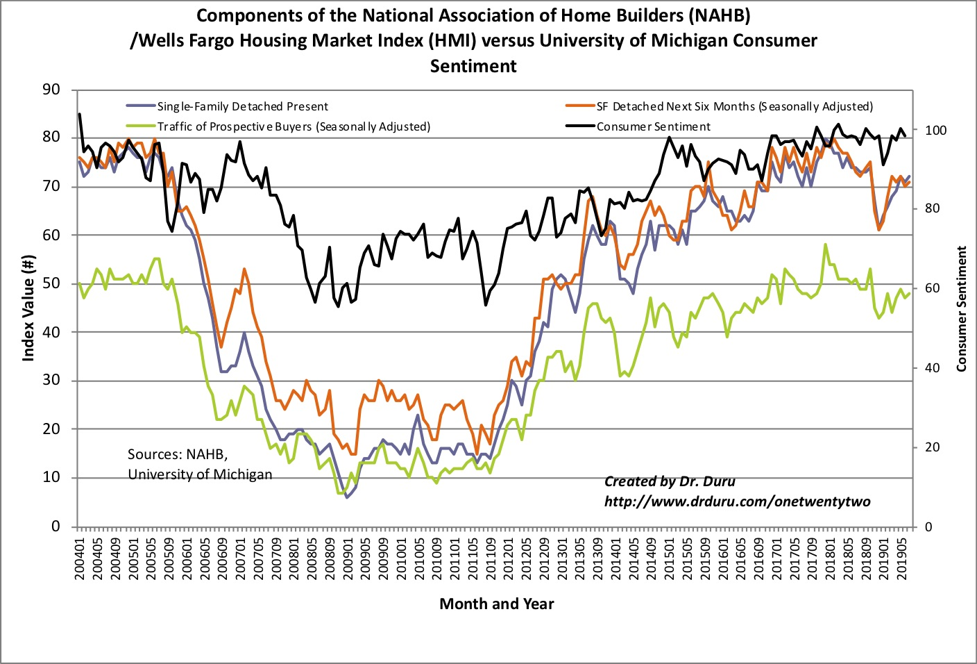 The components of the NAHB/Wells Fargo National Housing Market Index (HMI) continue to just drift alone.