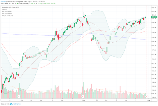 Apple (AAPL) looks like it is itching to jump higher after earnings...