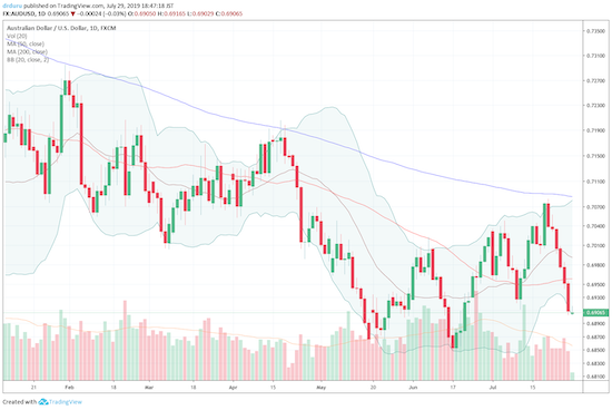 The Australian dollar versus the United States dollar (AUD/USD) is right back to the 0.69 level after failing at 200DMA resistance. The wide pattern of higher highs and higher lows is now broken which puts the 2019 low in play.