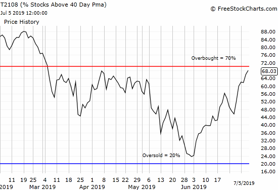 Overbought conditions loom as earnings season approaches, and the stock market eagerly anticipates rate cuts.