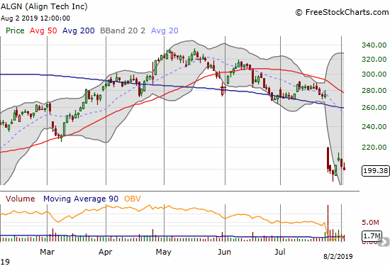 Align Technology (ALGN) suffered a massive post-earnings 200DMA breakdown. The stock is now struggling to hold onto its post-earnings, 7-month low.