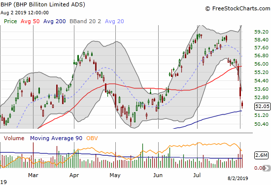 BHP Group (BHP) is challenging its May low after a 50DMA breakdown and nearing a 200DMA test.