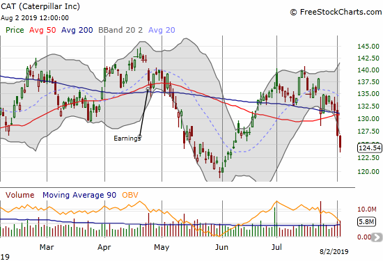 Caterpillar (CAT) broke down from converged 50 and 200DMA support after losing 6.3% for the week.