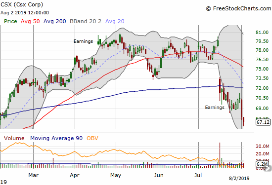 Csx Corp (CSX) has yet to find post-earnings support. The stock closed the week at a near 7-month low.