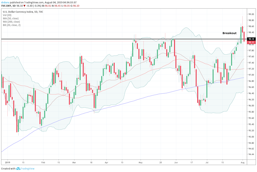 The U.S. dollar index (DXY) broke out after the Fed's decision on monetary policy only to come tumbling back down on an expansion of the U.S. versus China trade war.