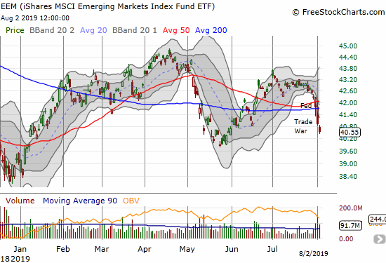 The iShares MSCI Emerging Markets ETF (EEM) lost 5.0% for the week after several negative catalysts to end the week.