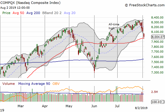The NASDAQ (COMPQX) dropped from an all-time high to a test of 50DMA support.