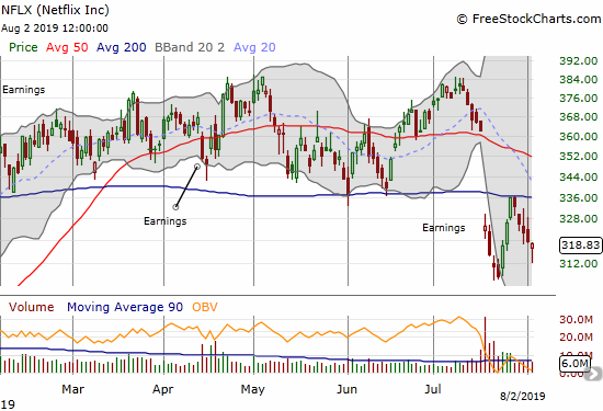 Netflix (NFLX) us churning after a big post-earnings gap down. Resistance held at the 200DMA.