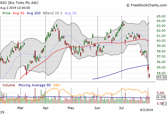 Rio Tinto (RIO) suffered a bearish 200DMA breakdown and is in danger of reversing all its gains for the year.