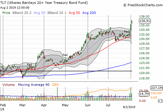 The iShares Barclays 20+ Year Treasury Bond Fund (TLT) soared close to a three-month high thanks to last week's negative events.