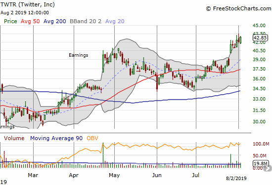 Twitter (TWTR) is still riding post-earnings momentum and closed the week at a 52-week high.