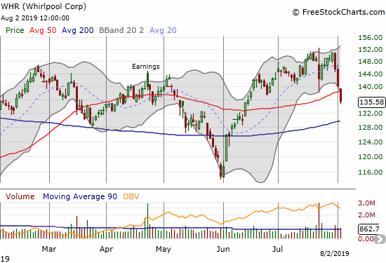 Whirlpool (WHR) lost 10.1% in 3 days and closed the week with a 50DMA breakdown.