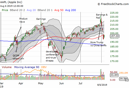 Apple (AAPL) gained 1.9% after gapping back up into its 50DMA