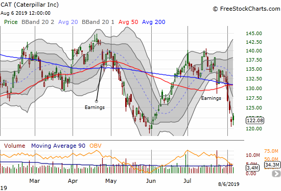 Caterpillar (CAT) is testing its 2019 low.