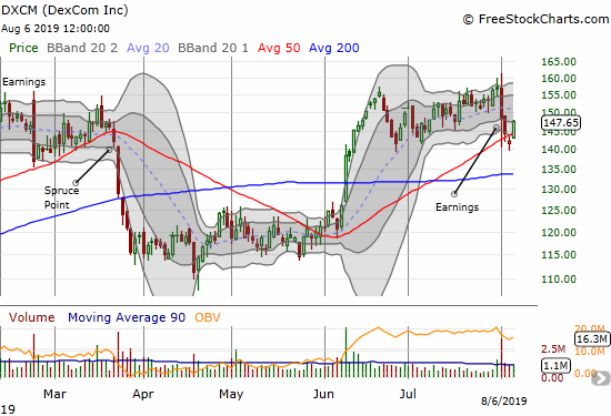 DexCom (DXCM) gained 3.9% as it bounced away from 50DMA support.