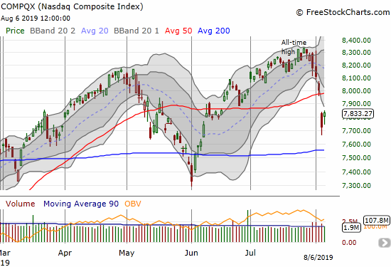The NASDAQ (COMPQX) gapped up and gained 1.4% in a partial recovery from Monday's gap down and 3.5% loss.