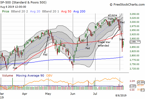 The S&P 500 (SPY) gapped up and gained 1.3% in a partial recovery of Monday's 3.0% loss.