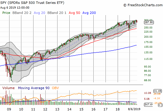 The monthly chart of SPY shows how the index ETF has essentially stalled for a year and a half.