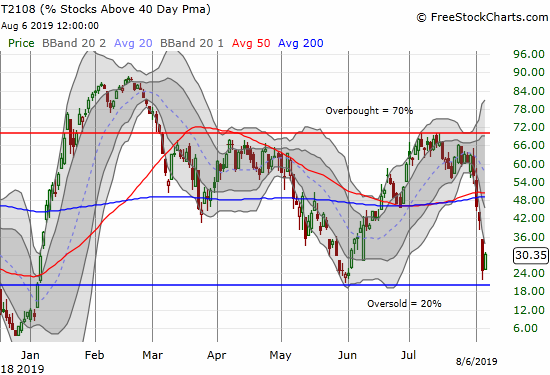AT40 (T2108) bounced sharply away from the oversold threshold off 20%.