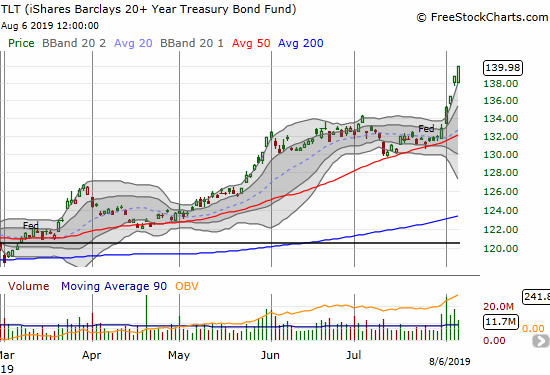 The iShares Barclays 20+ Year Treasury Bond Fund (TLT) gained another 0.8% as part of an 8 straight days of gains.
