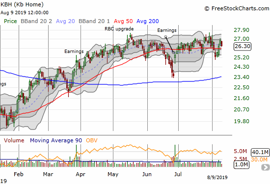 KB Home (KBH) has gone nowhere since April and is essentially pivoting around its 50-day moving average (DMA)