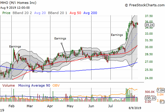 M/I Homes (MHO) trades at a 19-month high thanks to a major post-earnings breakout.