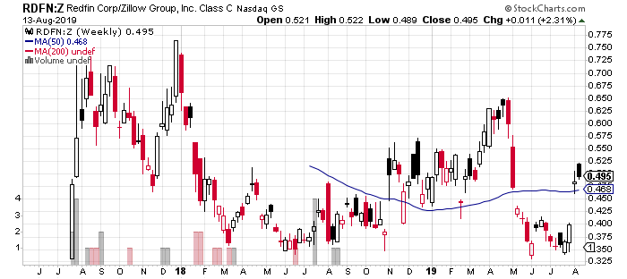 The ratio of Redfin (RDFN) vs Zillow Group (Z) (ZG) is bouncing off its well-supported historic lows.