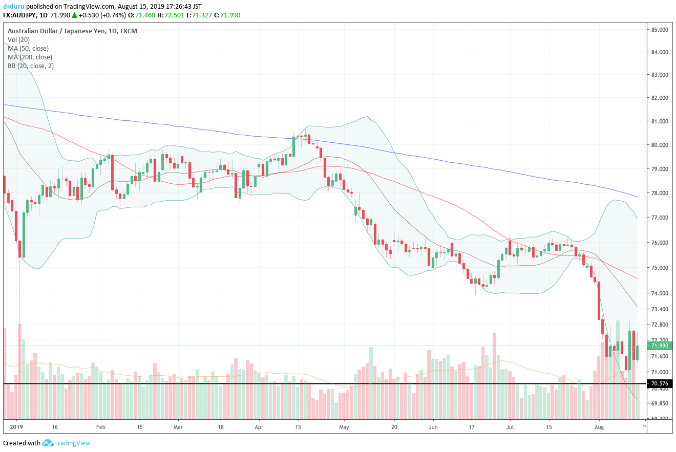 The Australian dollar versus the Japanese yen (AUD/JPY) is still holding support at the 2019 flash crash low (the dark horizontal line)