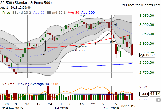 The S&P 500 (SPY) printed a marginally new low for the month after a 2.9% loss.