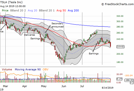 Tesla (TSLA) suffered a 50DMA breakdown on a 6.5% loss and a near 2-month low.